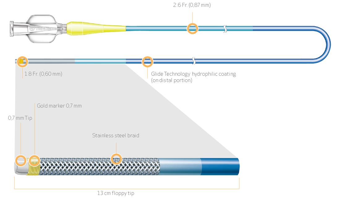 Finecross® MG - Coronary micro-guide catheter