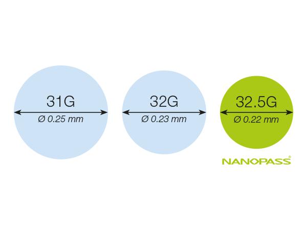 Nanopass® 32 5G Pen Needle