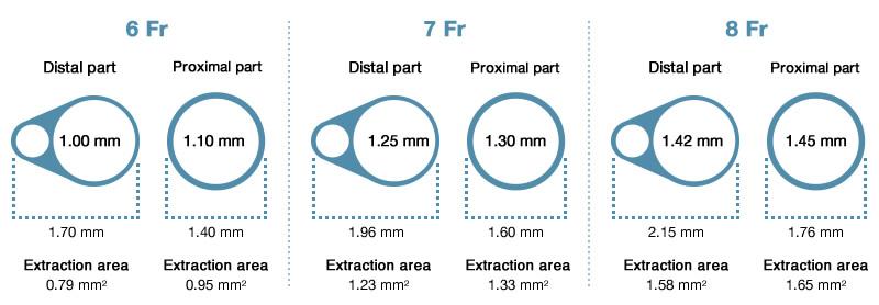 Eliminate™ - Aspiration catheter